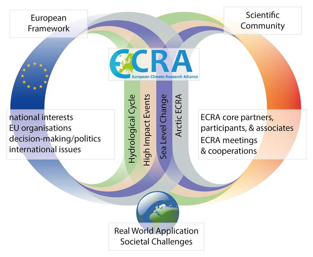 Background and Tasks of ECRA